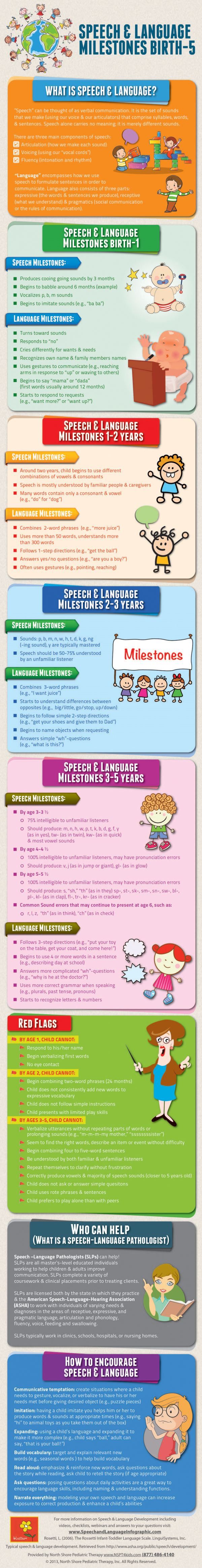 Use this as a quick guide to check your child's speech progress, should you have a concern. Source: http://info.nspt4kids.com/speech-and-language-milestones-infographic-?&t=6630